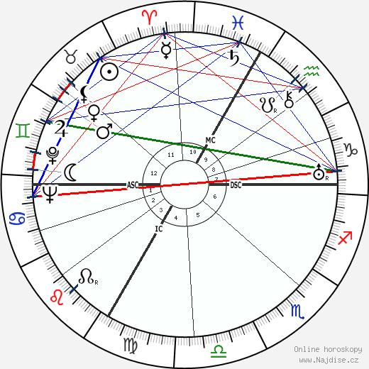 Paul Sacher wikipedie wiki 2018, 2019 horoskop