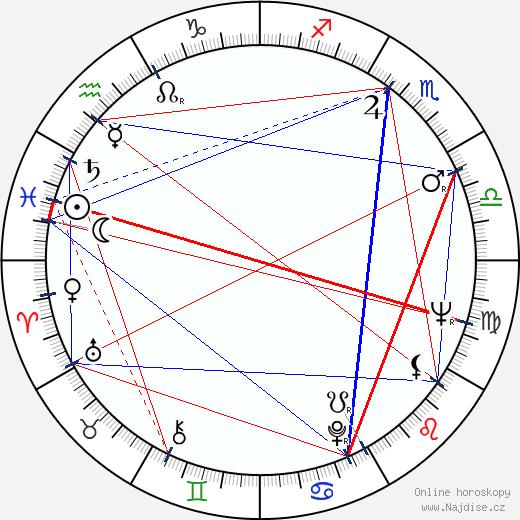 Paul Sand wikipedie wiki 2020, 2021 horoskop