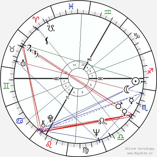 Paul Schell wikipedie wiki 2017, 2018 horoskop