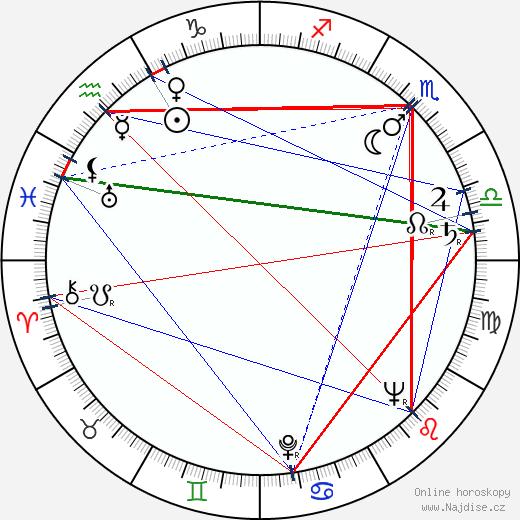Paul Scofield wikipedie wiki 2019, 2020 horoskop