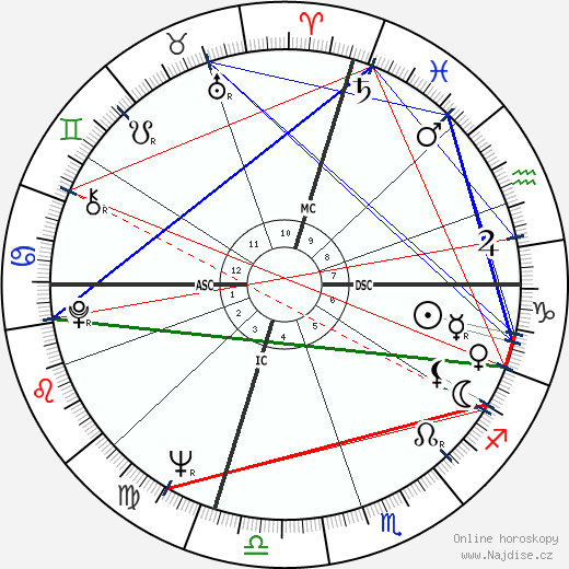 Paul Stookey wikipedie wiki 2018, 2019 horoskop