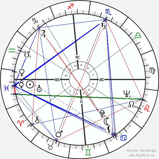 Paul Vergès wikipedie wiki 2018, 2019 horoskop