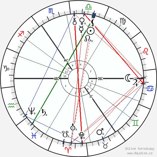 Paul von Hindenburg wikipedie wiki 2018, 2019 horoskop