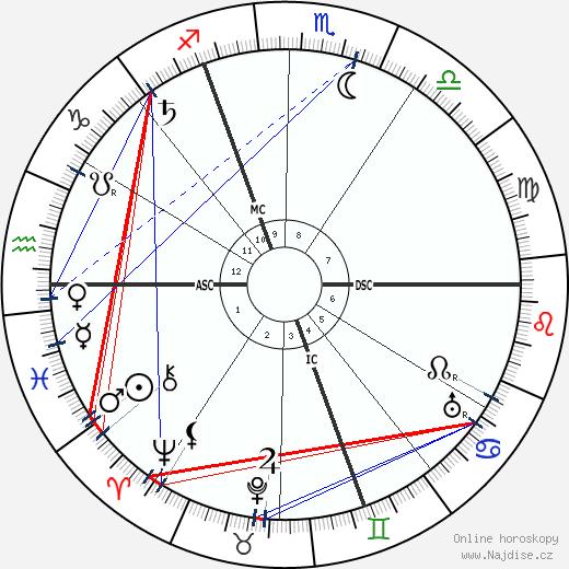 Paul von Lettow-Vorbeck wikipedie wiki 2020, 2021 horoskop