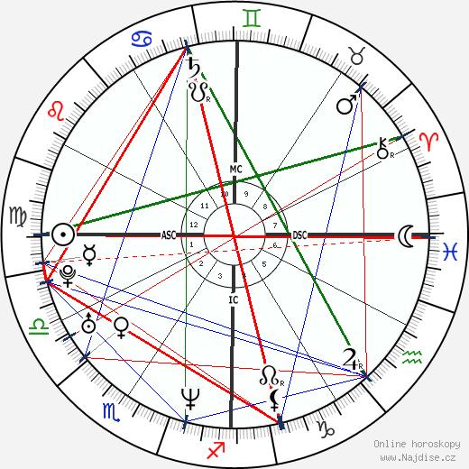 Paul Walker wikipedie wiki 2020, 2021 horoskop