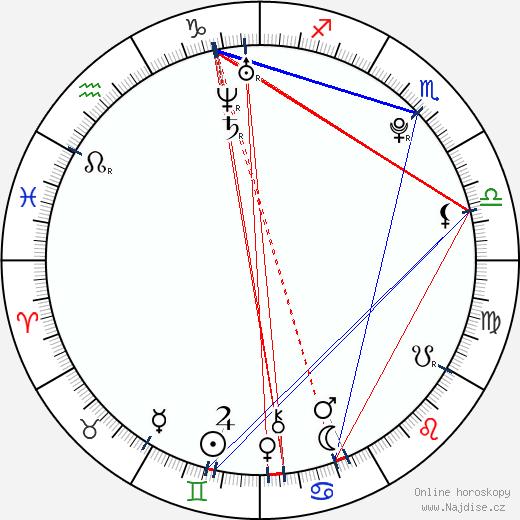 Paula Brancati wikipedie wiki 2018, 2019 horoskop