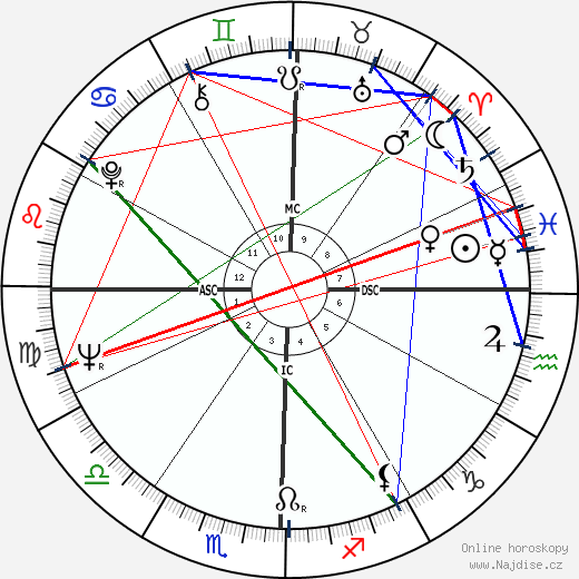 Paula Prentiss wikipedie wiki 2019, 2020 horoskop
