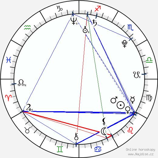 Paulína Labudová wikipedie wiki 2018, 2019 horoskop