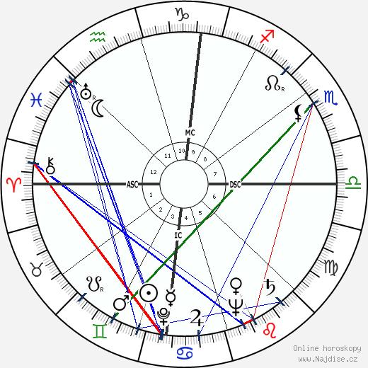 Pauline Kael wikipedie wiki 2018, 2019 horoskop