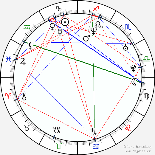 Pavel Batěk wikipedie wiki 2020, 2021 horoskop