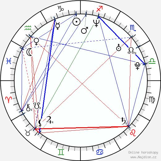 Pavel Bělobrádek wikipedie wiki 2019, 2020 horoskop