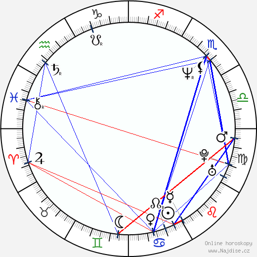 Pavel Bém wikipedie wiki 2019, 2020 horoskop