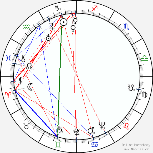 Pavel Blumenfeld wikipedie wiki 2020, 2021 horoskop