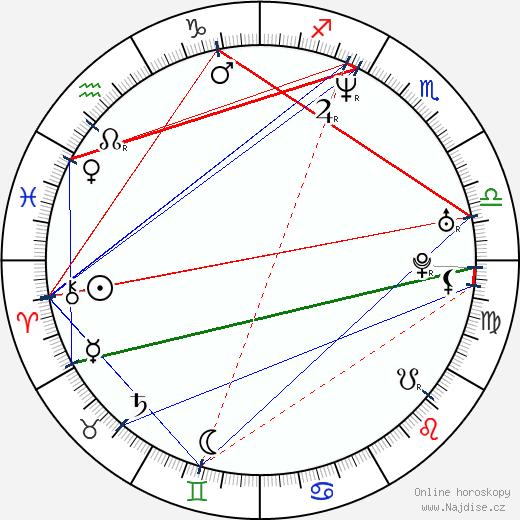 Pavel Bure wikipedie wiki 2019, 2020 horoskop