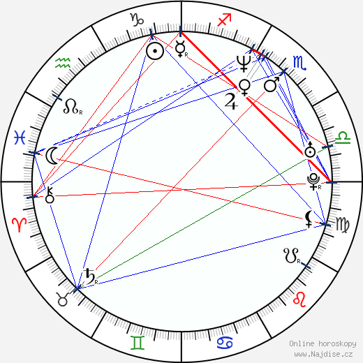 Pavel Černyšev wikipedie wiki 2018, 2019 horoskop