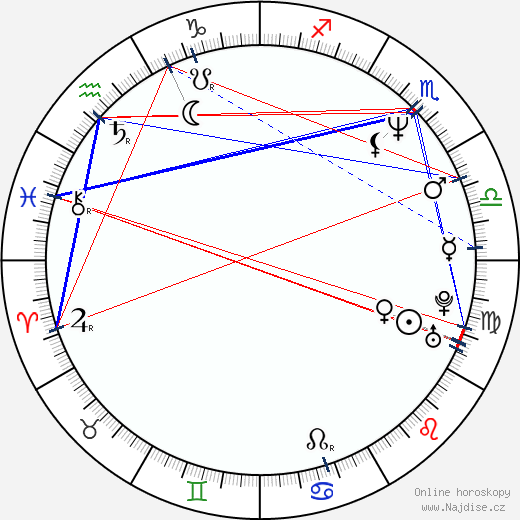 Pavel Chalupa wikipedie wiki 2019, 2020 horoskop
