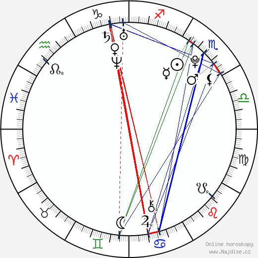 Pavel Chodúr wikipedie wiki 2017, 2018 horoskop