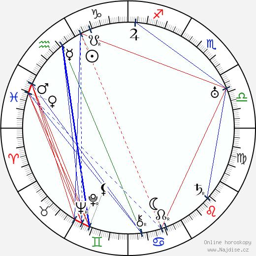 Pavel Eisner wikipedie wiki 2018, 2019 horoskop