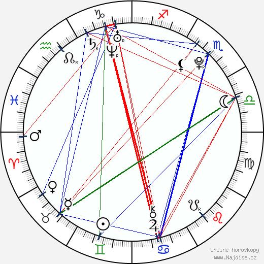 Pavel Francouz wikipedie wiki 2018, 2019 horoskop