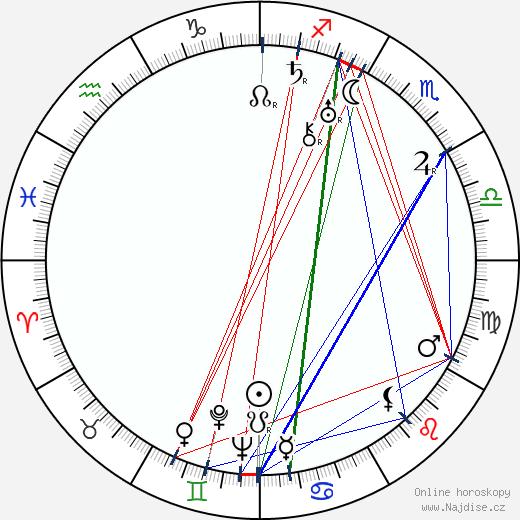 Pavel Haas wikipedie wiki 2018, 2019 horoskop