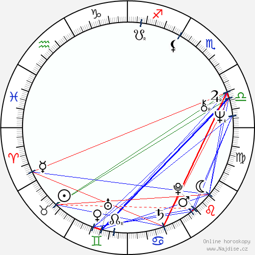 Pavel Havránek wikipedie wiki 2020, 2021 horoskop
