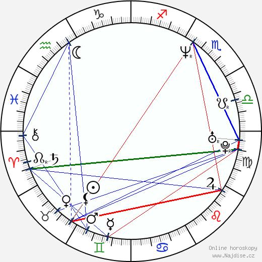 Pavel Horňák wikipedie wiki 2018, 2019 horoskop