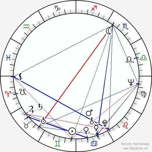Pavel Jiras wikipedie wiki 2020, 2021 horoskop