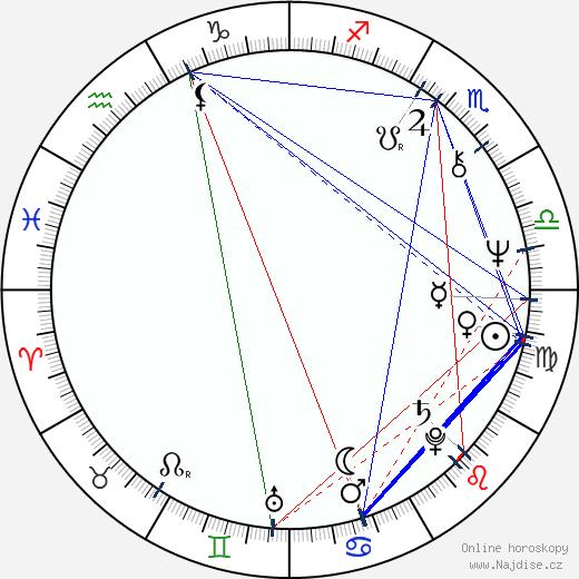 Pavel Kačírek wikipedie wiki 2018, 2019 horoskop
