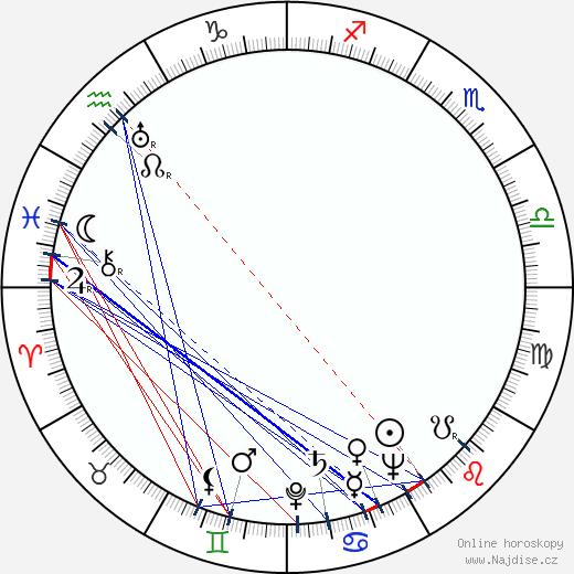 Pavel Kadočnikov wikipedie wiki 2018, 2019 horoskop
