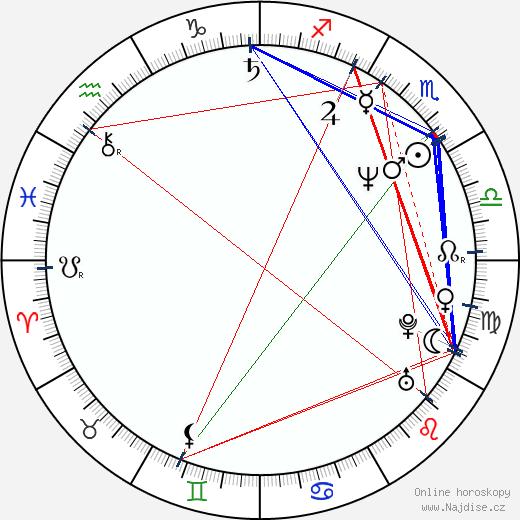 Pavel Kikinčuk wikipedie wiki 2017, 2018 horoskop
