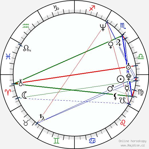 Pavel Kožíšek wikipedie wiki 2019, 2020 horoskop