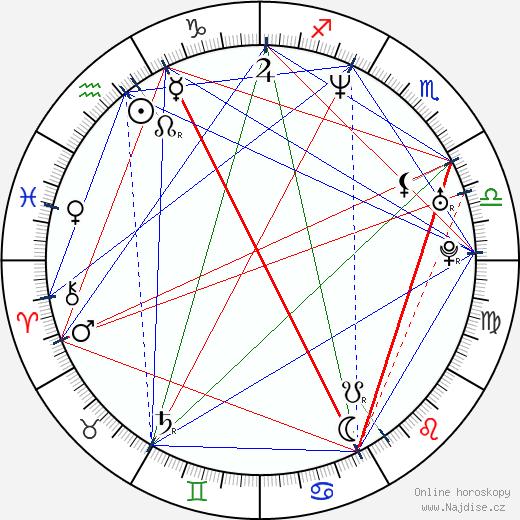 Pavel Liška wikipedie wiki 2019, 2020 horoskop