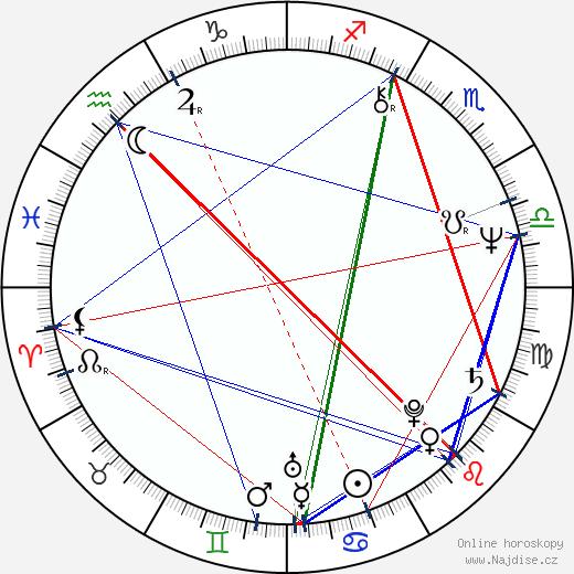 Pavel Lungin wikipedie wiki 2017, 2018 horoskop