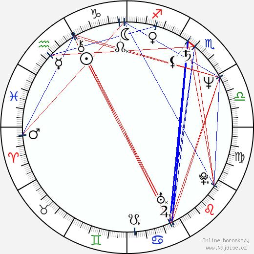 Pavel Marek wikipedie wiki 2020, 2021 horoskop