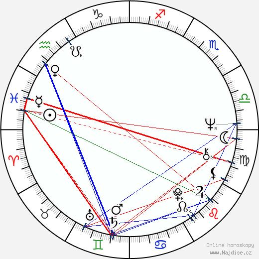 Pavel Novák wikipedie wiki 2018, 2019 horoskop