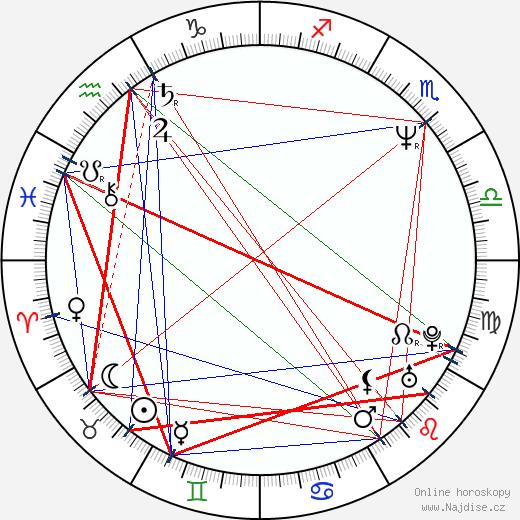 Pavel Novotný wikipedie wiki 2019, 2020 horoskop