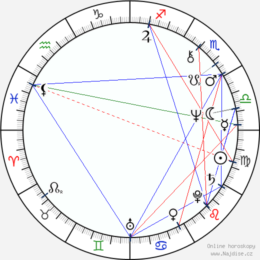 Pavel Nový wikipedie wiki 2018, 2019 horoskop