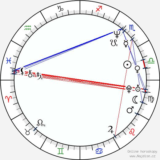 Pavel Řezníček wikipedie wiki 2020, 2021 horoskop