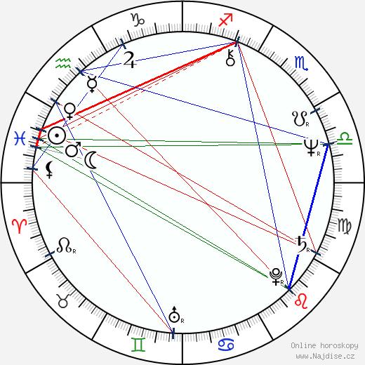 Pavel Rímský wikipedie wiki 2019, 2020 horoskop
