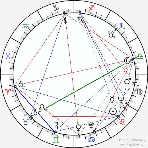 Pavel Robin wikipedie wiki 2020, 2021 horoskop