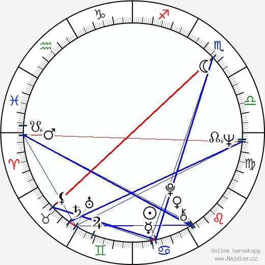 Pavel Sedláček wikipedie wiki 2020, 2021 horoskop