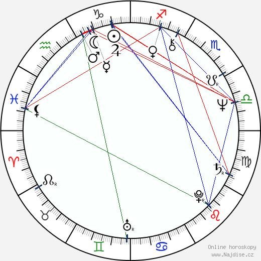 Pavel Soukup wikipedie wiki 2018, 2019 horoskop