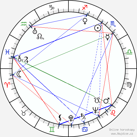Pavel Spálený wikipedie wiki 2019, 2020 horoskop