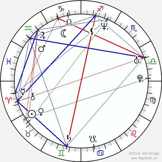 Pavel Šporcl wikipedie wiki 2017, 2018 horoskop