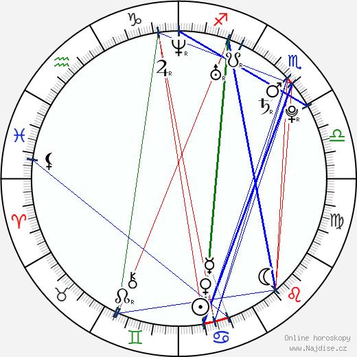 Pavel Trojan wikipedie wiki 2020, 2021 horoskop