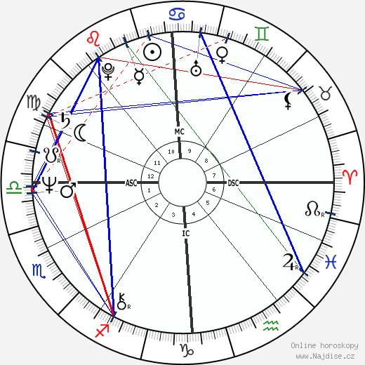 Pavel Turnovský wikipedie wiki 2020, 2021 horoskop