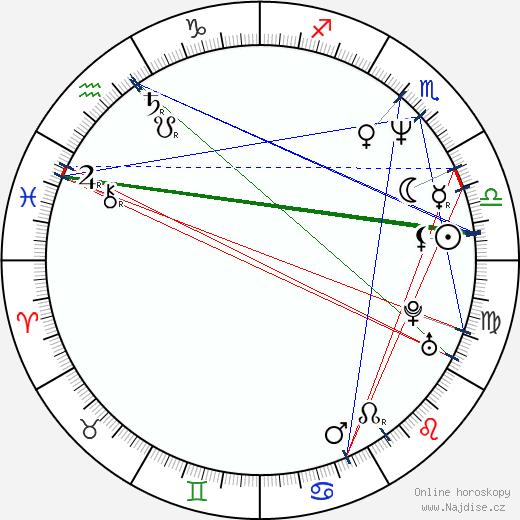 Pavel Vítek wikipedie wiki 2020, 2021 horoskop