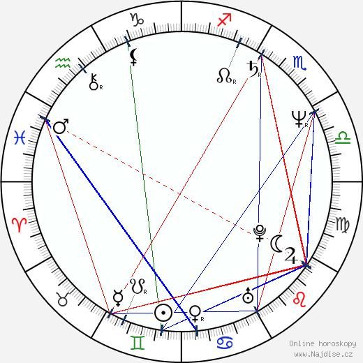 Pavel Vokoun wikipedie wiki 2018, 2019 horoskop