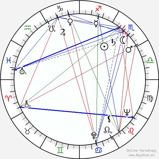 Pavel Vondruška wikipedie wiki 2018, 2019 horoskop