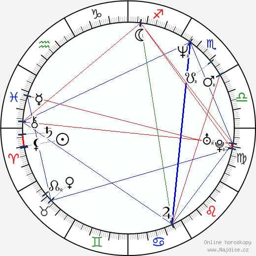 Pavel Zuna wikipedie wiki 2020, 2021 horoskop